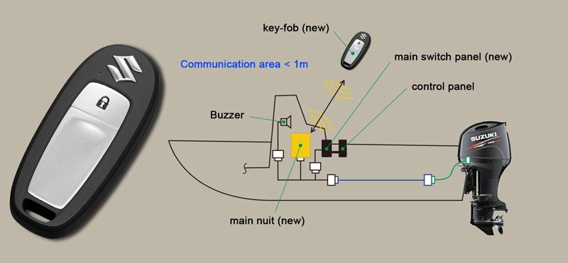 Crnjac Boat Service | Authorized service of Suzuki outboard motors